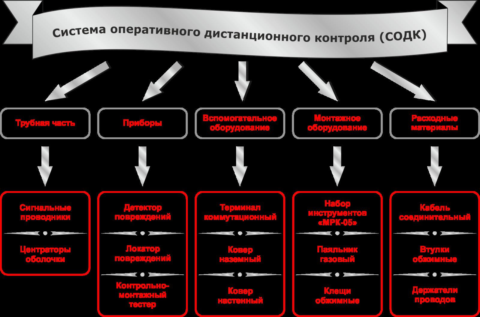 СОДК— система оперативного дистанционного контроля